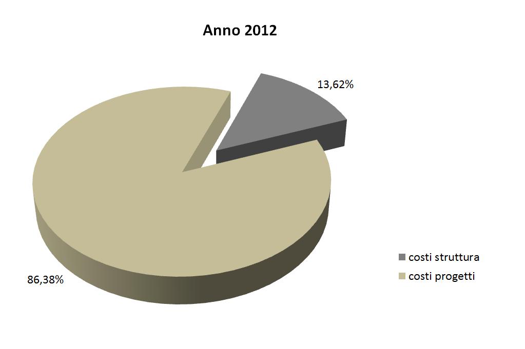 costi struttura 2012.1