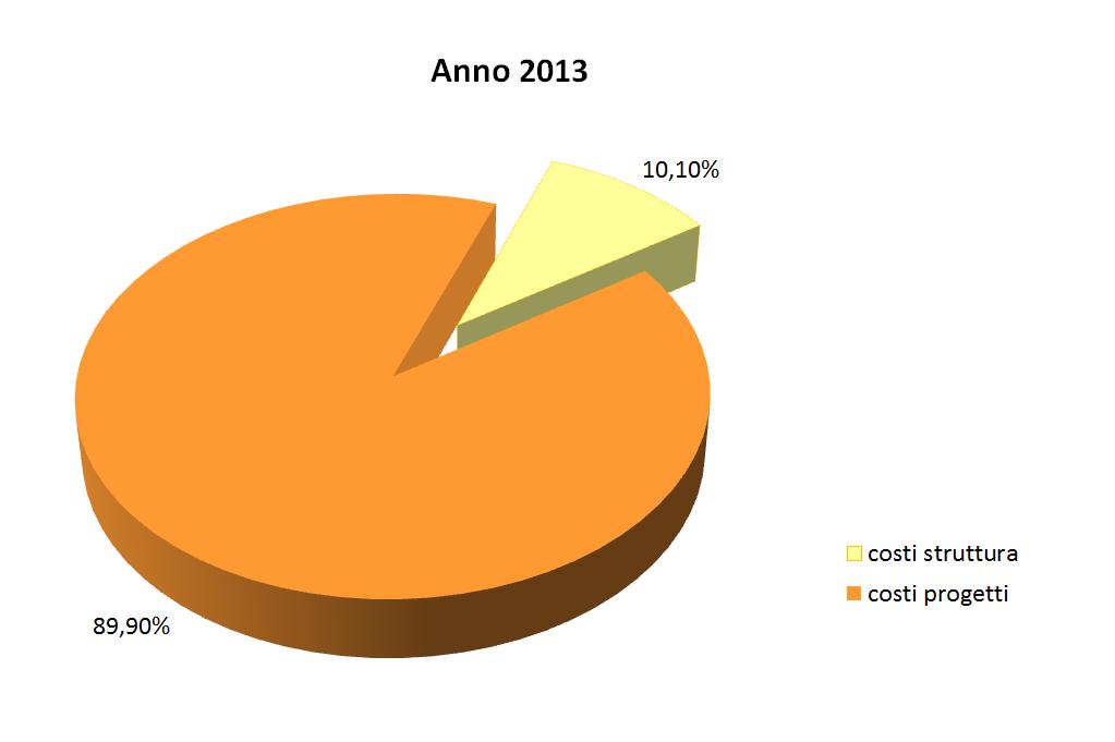 costi struttura 2013.1
