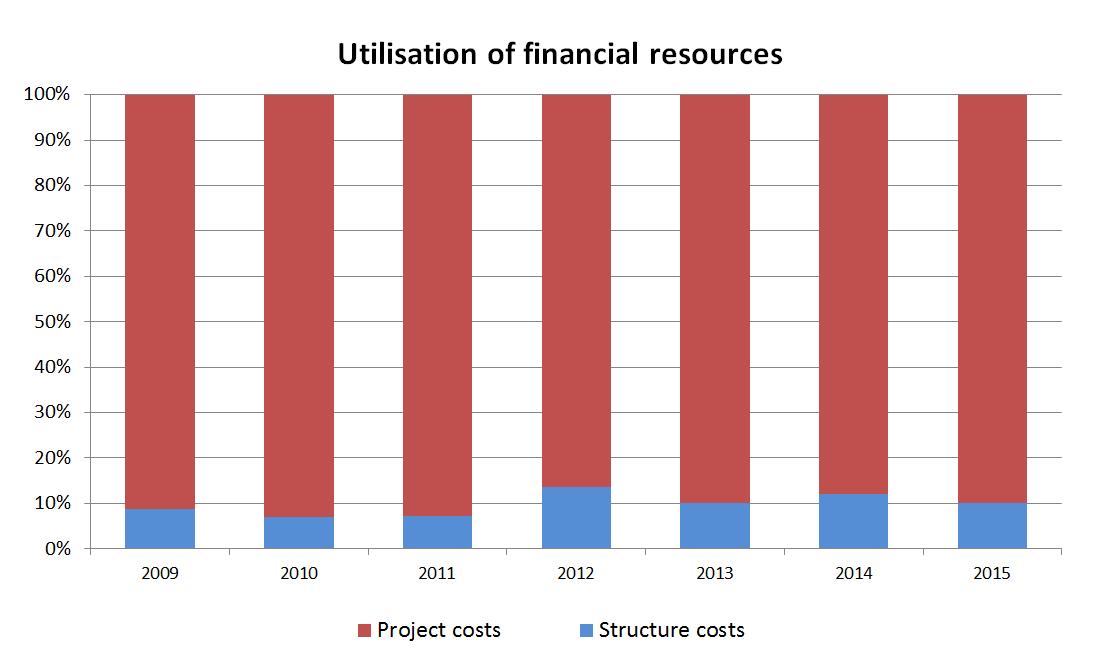 grafico risorse 2009-2015 EN