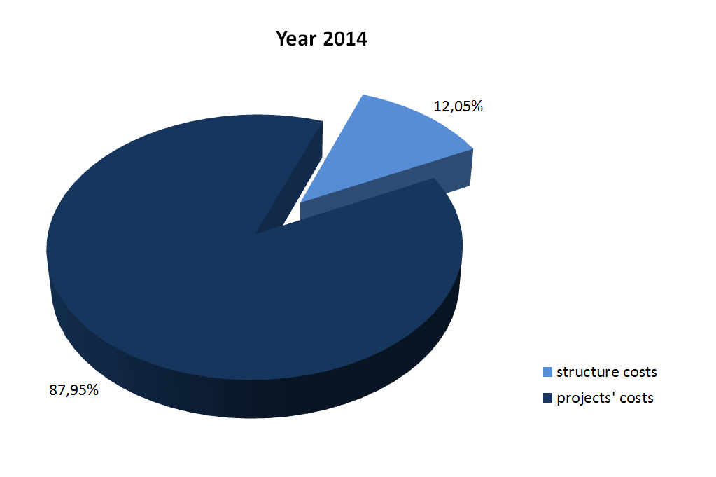 structure costs 2014