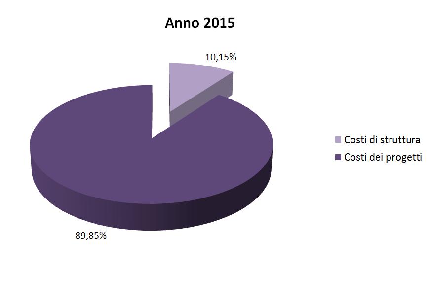 costi struttura 2015