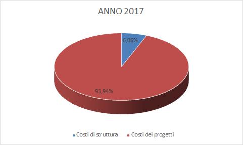 Costi di Struttura Costi progetto